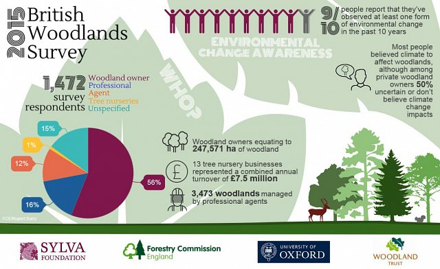 British Woodlands Survey 2015 - preliminary headline results
